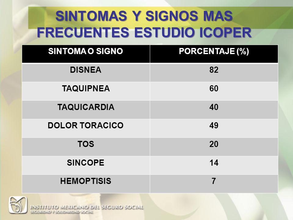 SINTOMAS Y SIGNOS MAS FRECUENTES ESTUDIO ICOPER SINTOMA O SIGNOPORCENTAJE (%) DISNEA82 TAQUIPNEA60 TAQUICARDIA40 DOLOR TORACICO49 TOS20 SINCOPE14 HEMO