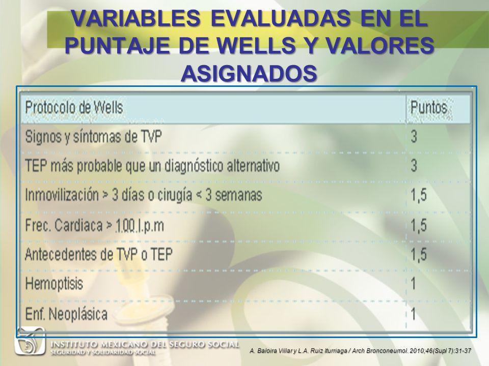 VARIABLES EVALUADAS EN EL PUNTAJE DE WELLS Y VALORES ASIGNADOS A. Baloira Villar y L.A. Ruiz Iturriaga / Arch Bronconeumol. 2010;46(Supl 7):31-37