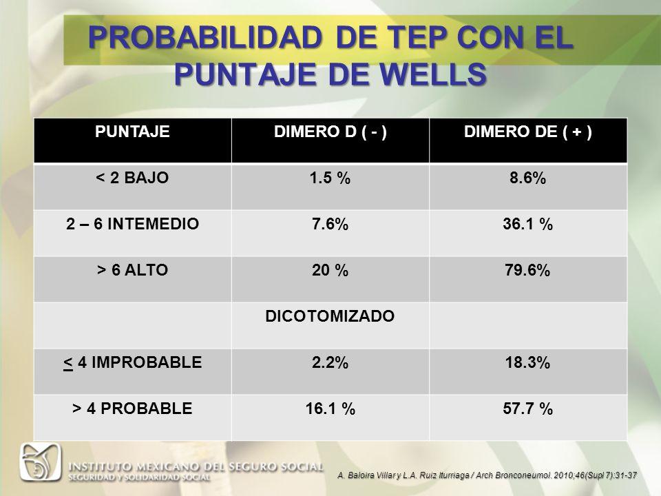PROBABILIDAD DE TEP CON EL PUNTAJE DE WELLS PUNTAJEDIMERO D ( - )DIMERO DE ( + ) < 2 BAJO1.5 %8.6% 2 – 6 INTEMEDIO7.6%36.1 % > 6 ALTO20 %79.6% DICOTOM