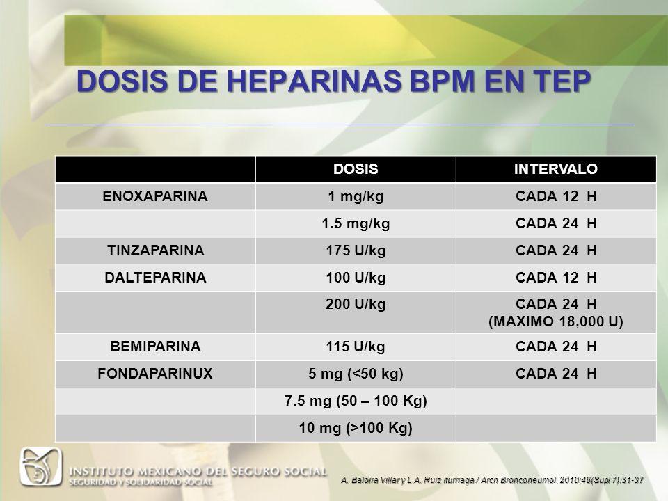 DOSIS DE HEPARINAS BPM EN TEP DOSISINTERVALO ENOXAPARINA1 mg/kgCADA 12 H 1.5 mg/kgCADA 24 H TINZAPARINA175 U/kgCADA 24 H DALTEPARINA100 U/kgCADA 12 H