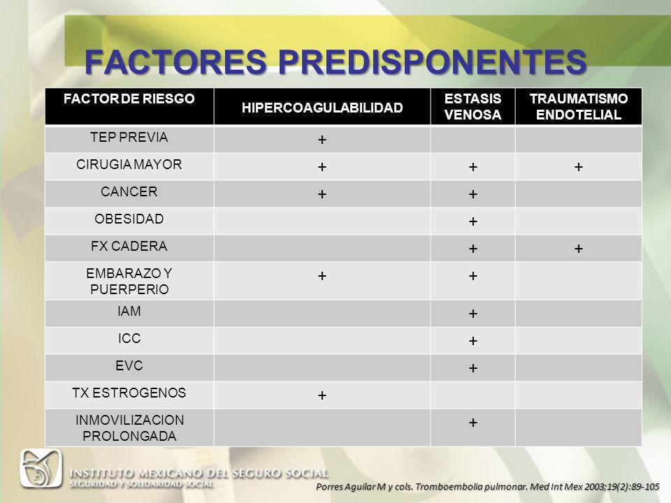 FACTOR DE RIESGO HIPERCOAGULABILIDAD ESTASIS VENOSA TRAUMATISMO ENDOTELIAL TEP PREVIA + CIRUGIA MAYOR +++ CANCER ++ OBESIDAD + FX CADERA ++ EMBARAZO Y