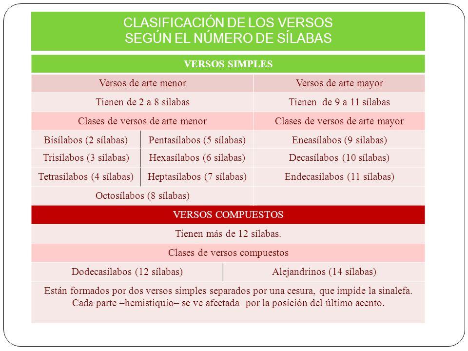 VERSOS SIMPLES Versos de arte menorVersos de arte mayor Tienen de 2 a 8 sílabasTienen de 9 a 11 sílabas Clases de versos de arte menorClases de versos de arte mayor Bisílabos (2 sílabas)Pentasílabos (5 sílabas)Eneasílabos (9 sílabas) Trisílabos (3 sílabas)Hexasílabos (6 sílabas)Decasílabos (10 sílabas) Tetrasílabos (4 sílabas)Heptasílabos (7 sílabas)Endecasílabos (11 sílabas) Octosílabos (8 sílabas) VERSOS COMPUESTOS Tienen más de 12 sílabas.
