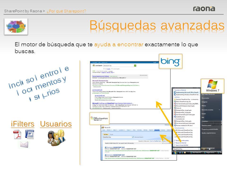 SharePoint by Raona > Administración integrada de usuarios Seguridad y permisos Gestión de contactos: búsqueda de personas My Site Audiencias Single Sign On