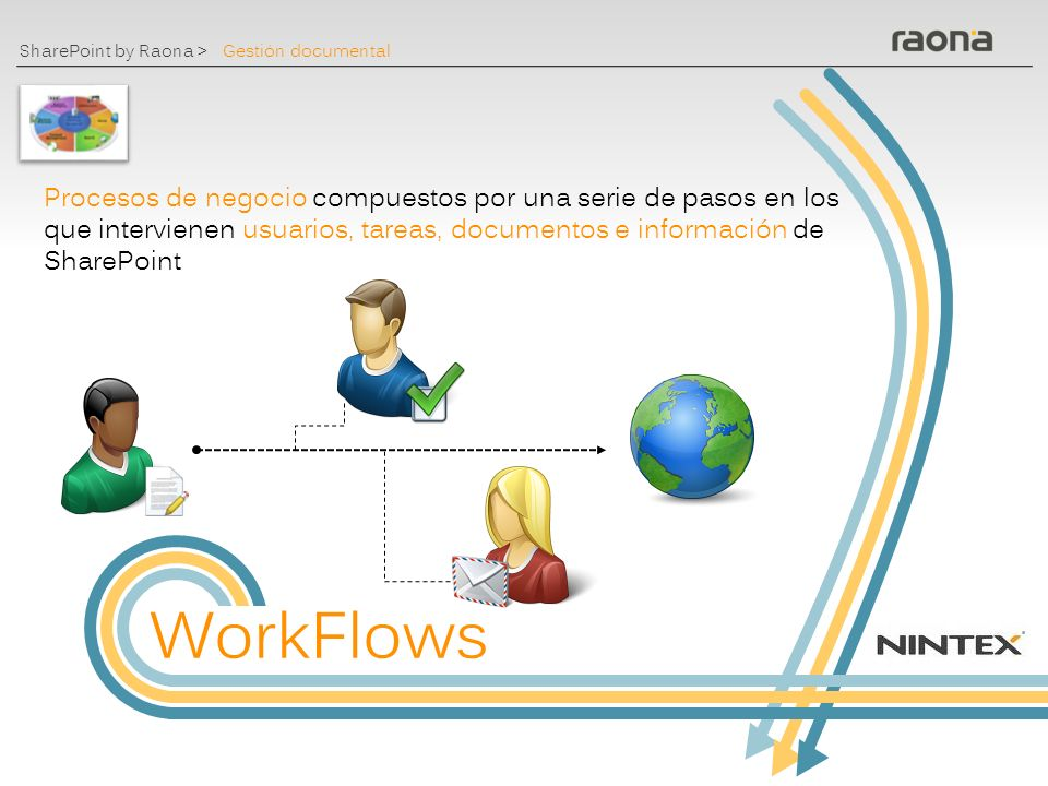 SharePoint by Raona > Plantillas Metadatos Control de versiones ¿Por qué Sharepoint? Gestión documental: Concepto Biblioteca de documentos Políticas,