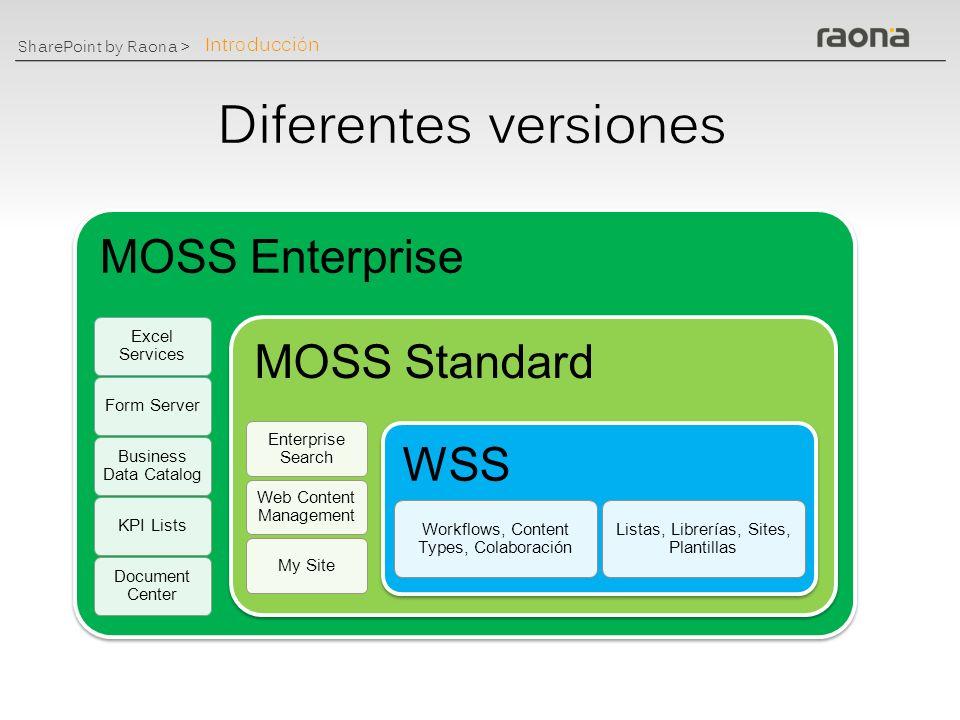 SharePoint by Raona > Qué es un MOSS La herramienta que permite acercar la información a los usuarios en cualquier nivel dentro de la organización Individual Equipo División Organización Extranet Internet Introducción