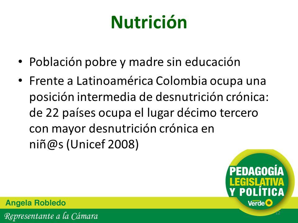 Nutrición Población pobre y madre sin educación Frente a Latinoamérica Colombia ocupa una posición intermedia de desnutrición crónica: de 22 países oc