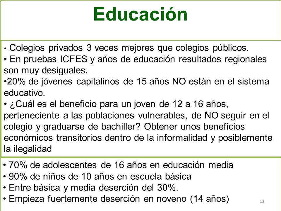 Educación preescolar incipiente Deserción peligrosa ¿Calidad ? Cubrimiento promedio adecuado en Primaria 70% de adolescentes de 16 años en educación m