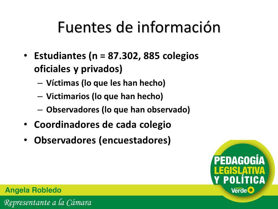 Fuentes de información Estudiantes (n = 87.302, 885 colegios oficiales y privados) – Víctimas (lo que les han hecho) – Victimarios (lo que han hecho)