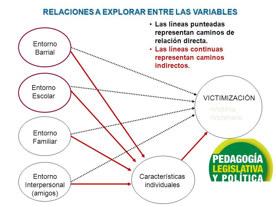 VICTIMIZACIÓN Víctima Victimario Entorno Barrial Entorno Escolar Entorno Familiar Entorno Interpersonal (amigos) Características individuales Las líne