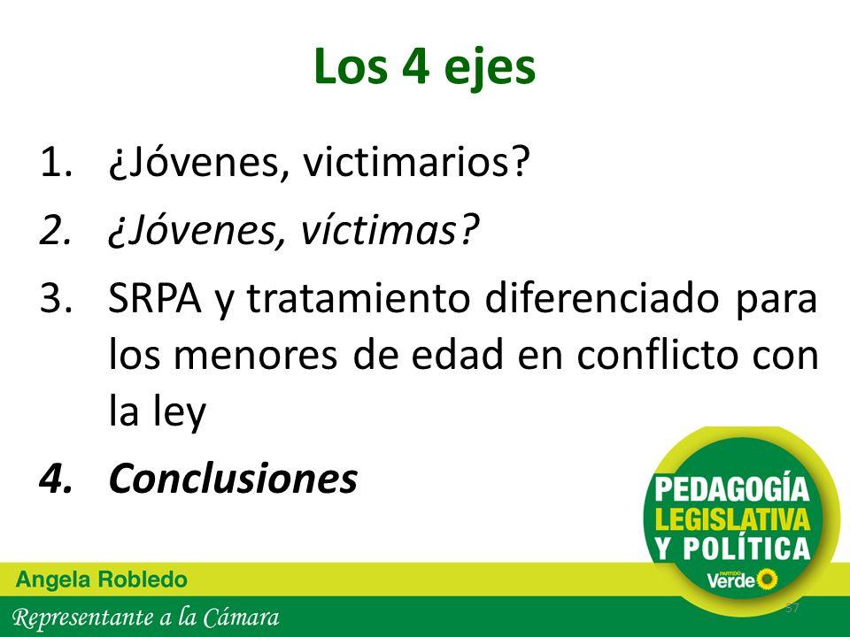 Los 4 ejes 1.¿Jóvenes, victimarios? 2.¿Jóvenes, víctimas? 3.SRPA y tratamiento diferenciado para los menores de edad en conflicto con la ley 4.Conclus