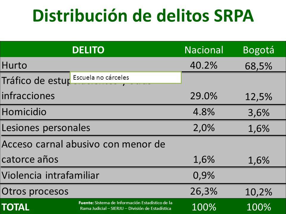 Distribución de delitos SRPA DELITONacionalBogotá Hurto40.2% 68,5% Tráfico de estupefacientes y otras infracciones29.0% 12,5% Homicidio4.8% 3,6% Lesio