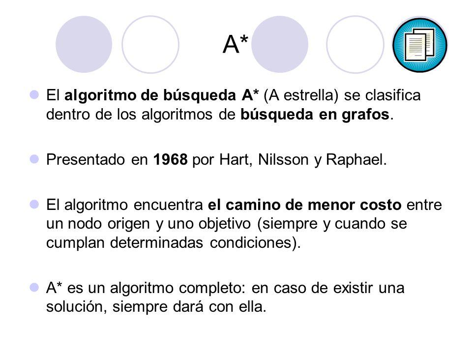 El algoritmo de búsqueda A* (A estrella) se clasifica dentro de los algoritmos de búsqueda en grafos. Presentado en 1968 por Hart, Nilsson y Raphael.