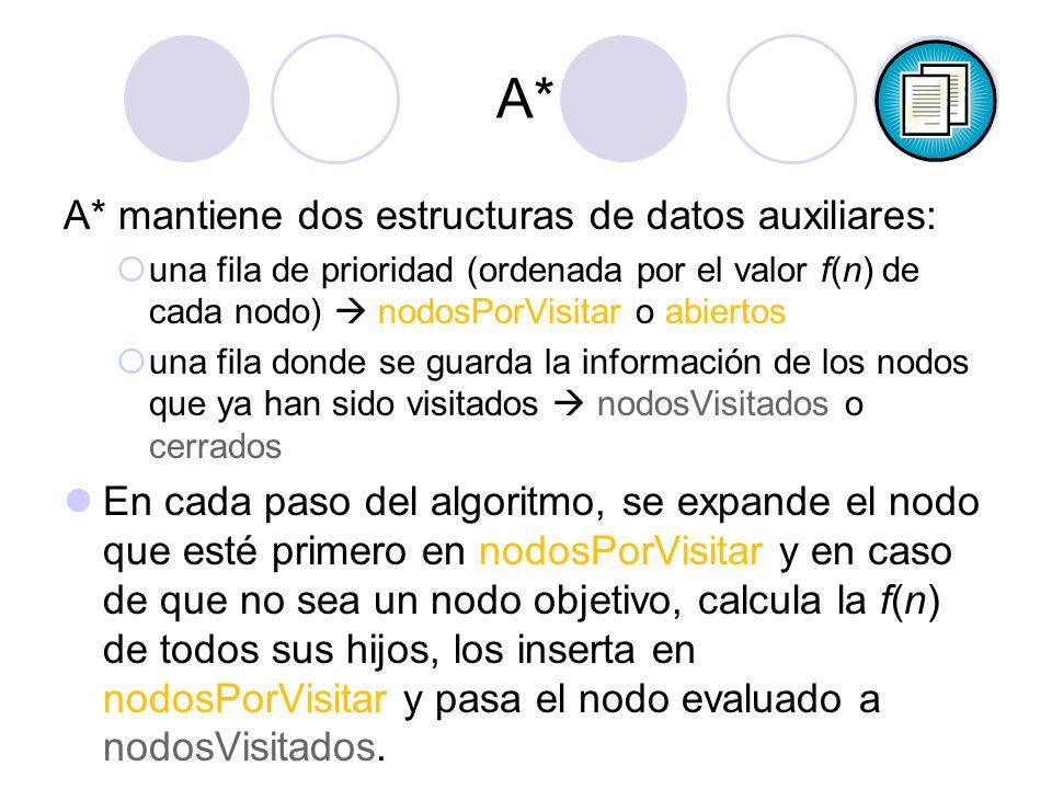 A* A* mantiene dos estructuras de datos auxiliares: una fila de prioridad (ordenada por el valor f(n) de cada nodo) nodosPorVisitar o abiertos una fila donde se guarda la información de los nodos que ya han sido visitados nodosVisitados o cerrados En cada paso del algoritmo, se expande el nodo que esté primero en nodosPorVisitar y en caso de que no sea un nodo objetivo, calcula la f(n) de todos sus hijos, los inserta en nodosPorVisitar y pasa el nodo evaluado a nodosVisitados.