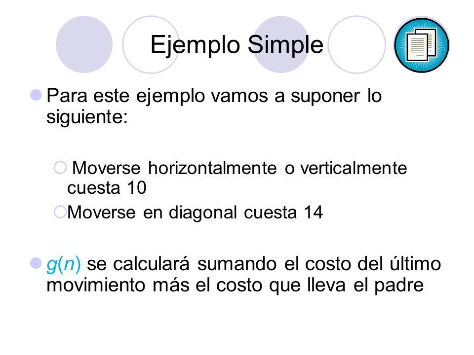 Ejemplo Simple Para este ejemplo vamos a suponer lo siguiente: Moverse horizontalmente o verticalmente cuesta 10 Moverse en diagonal cuesta 14 g(n) se calculará sumando el costo del último movimiento más el costo que lleva el padre
