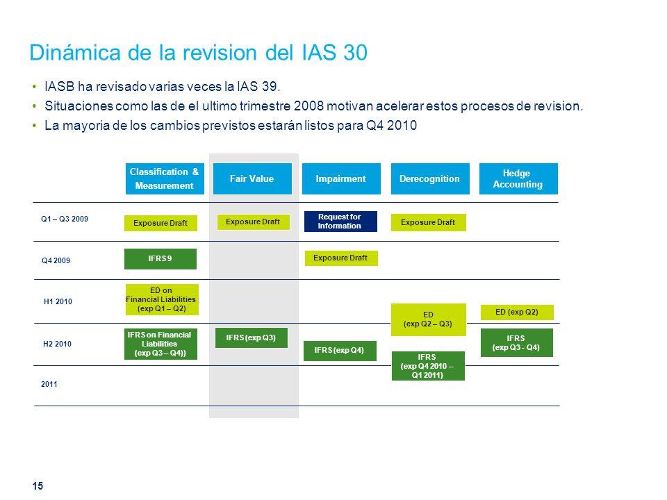 Dinámica de la revision del IAS 30 IASB ha revisado varias veces la IAS 39. Situaciones como las de el ultimo trimestre 2008 motivan acelerar estos pr