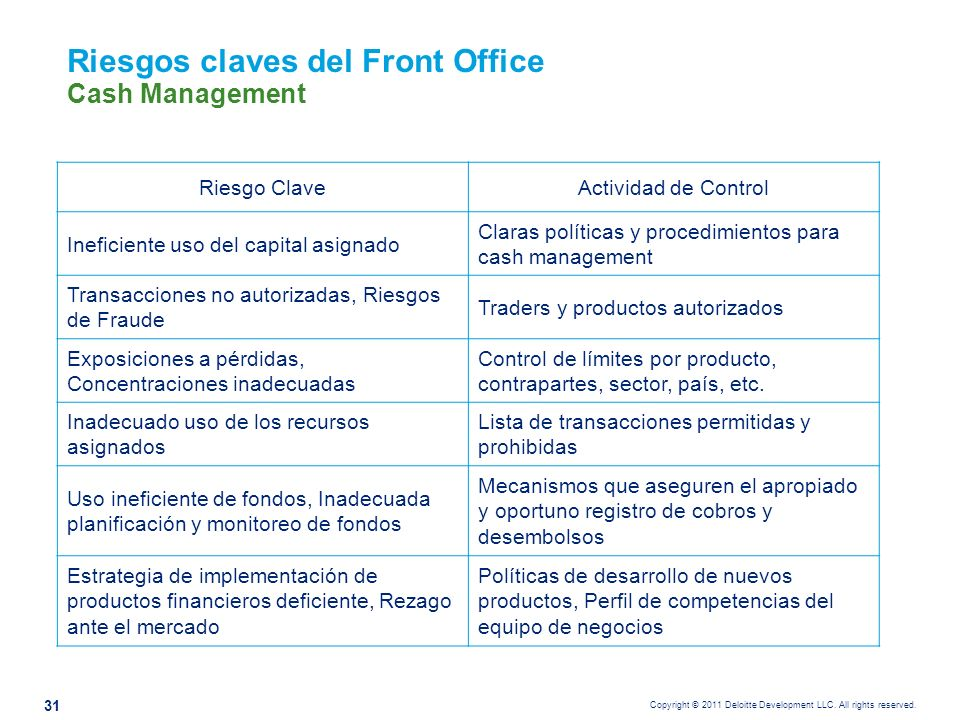 Copyright © 2011 Deloitte Development LLC. All rights reserved. Riesgos claves del Front Office Riesgo ClaveActividad de Control Ineficiente uso del c