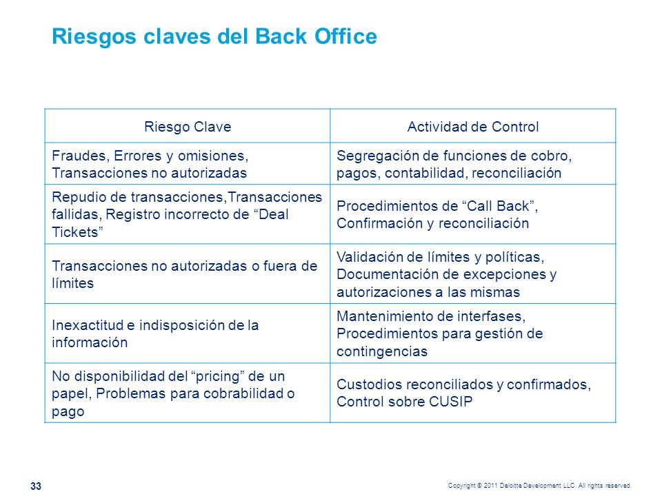 Copyright © 2011 Deloitte Development LLC. All rights reserved. Riesgos claves del Back Office Riesgo ClaveActividad de Control Fraudes, Errores y omi