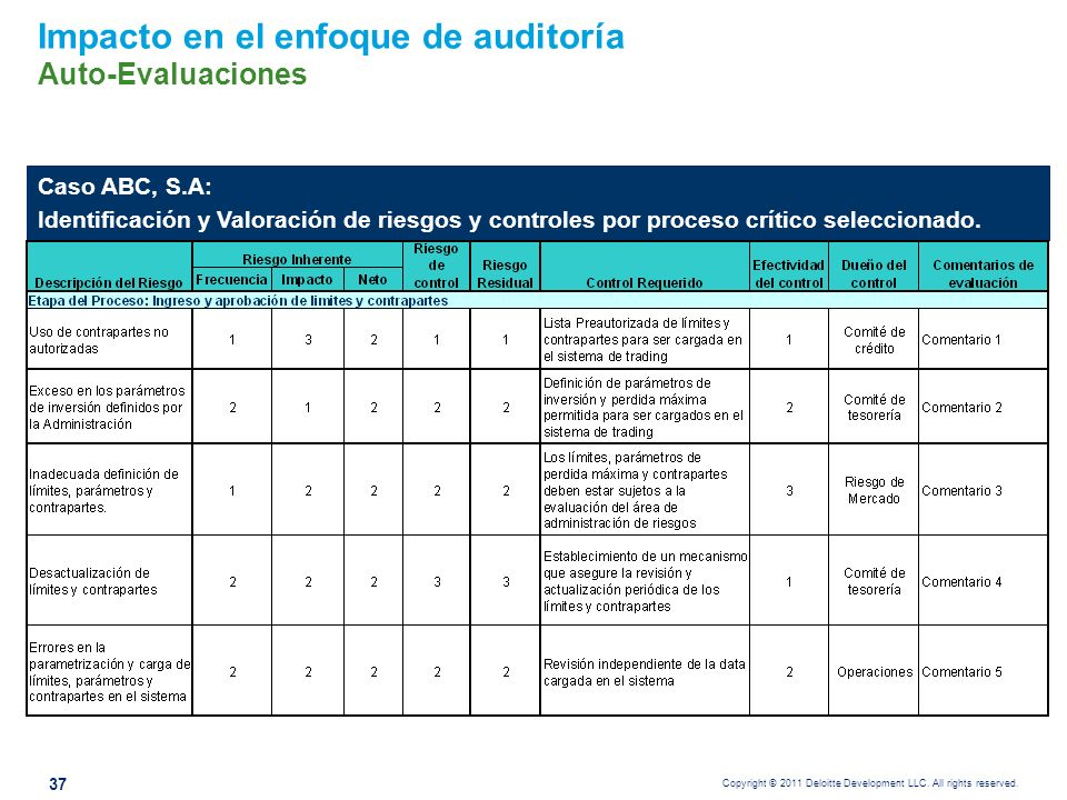 Copyright © 2011 Deloitte Development LLC. All rights reserved. Impacto en el enfoque de auditoría Auto-Evaluaciones Caso ABC, S.A: Identificación y V