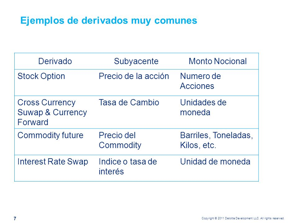 Copyright © 2011 Deloitte Development LLC. All rights reserved. Ejemplos de derivados muy comunes DerivadoSubyacenteMonto Nocional Stock OptionPrecio