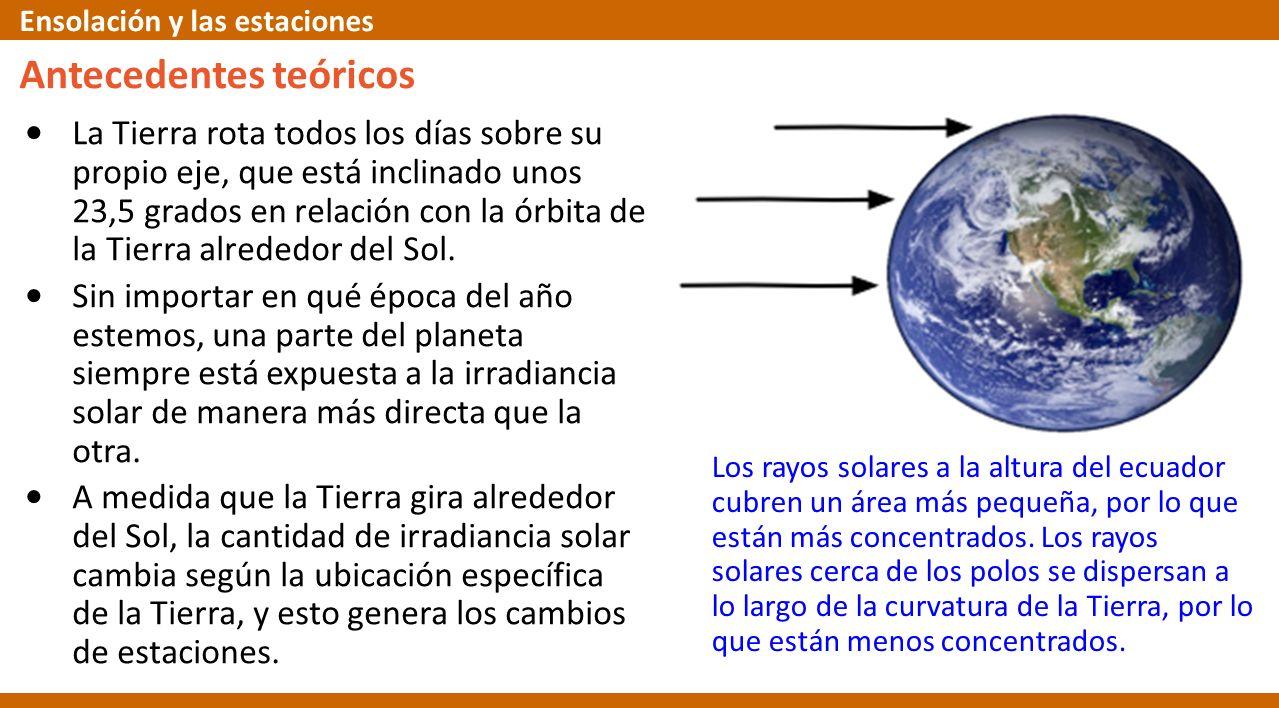 La Tierra rota todos los días sobre su propio eje, que está inclinado unos 23,5 grados en relación con la órbita de la Tierra alrededor del Sol. Sin i