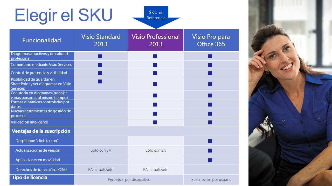 Funcionalidad Visio Standard 2013 Visio Professional 2013 Visio Pro para Office 365 Diagramas atractivos y de calidad profesional Comentario mediante