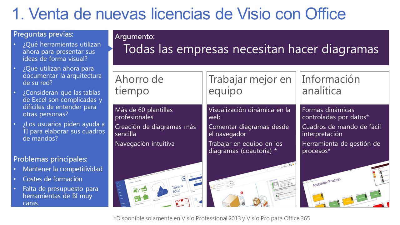 1. Venta de nuevas licencias de Visio con Office *Disponible solamente en Visio Professional 2013 y Visio Pro para Office 365 Ahorro de tiempo Informa
