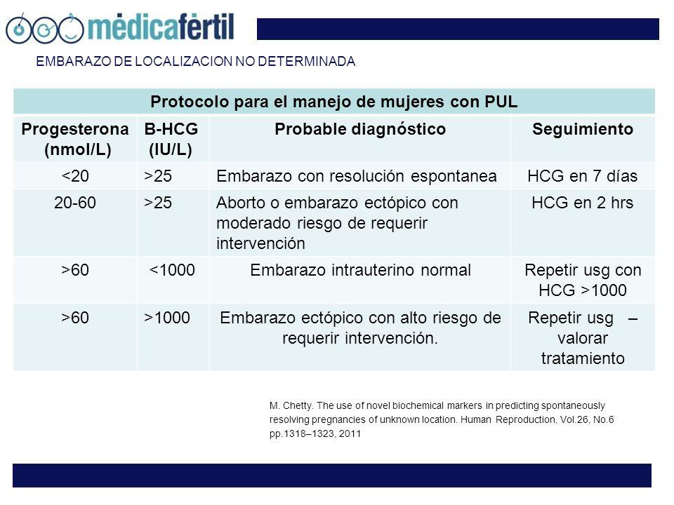 EMBARAZO DE LOCALIZACION NO DETERMINADA Protocolo para el manejo de mujeres con PUL Progesterona (nmol/L) B-HCG (IU/L) Probable diagnósticoSeguimiento <20>25Embarazo con resolución espontaneaHCG en 7 días 20-60>25Aborto o embarazo ectópico con moderado riesgo de requerir intervención HCG en 2 hrs >60 <1000Embarazo intrauterino normalRepetir usg con HCG >1000 >60>1000Embarazo ectópico con alto riesgo de requerir intervención.
