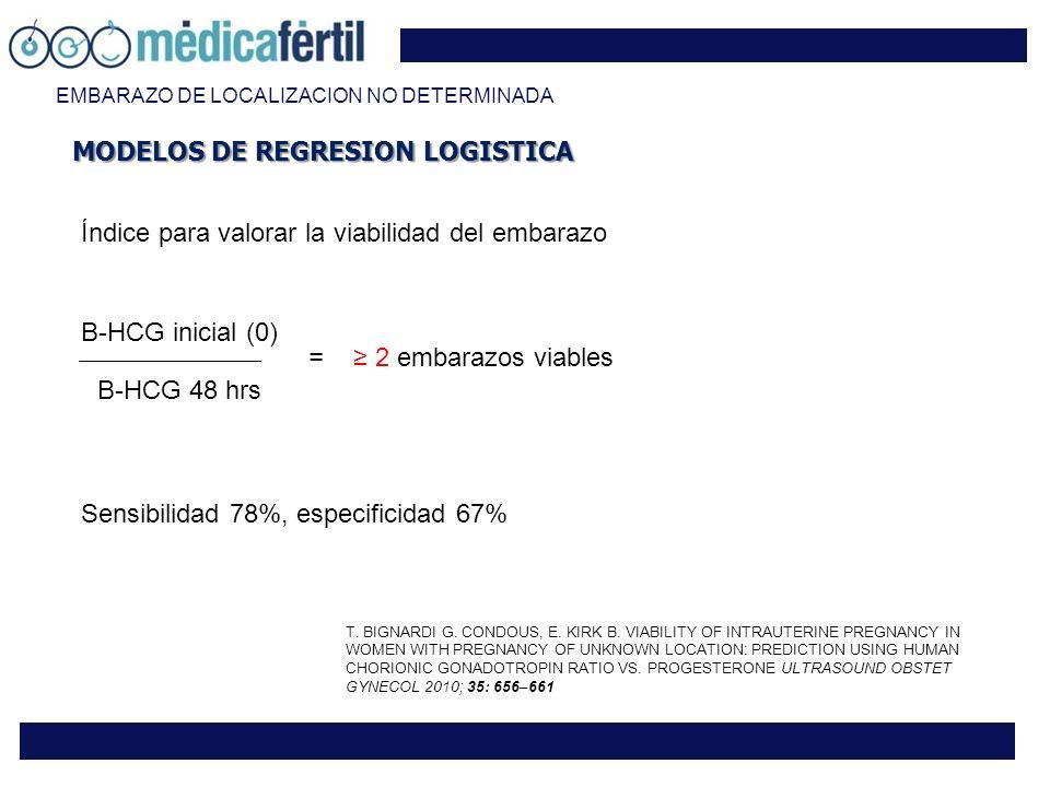 Β-HCG inicial (0) Β-HCG 48 hrs 2 embarazos viables = Índice para valorar la viabilidad del embarazo EMBARAZO DE LOCALIZACION NO DETERMINADA Sensibilidad 78%, especificidad 67% T.