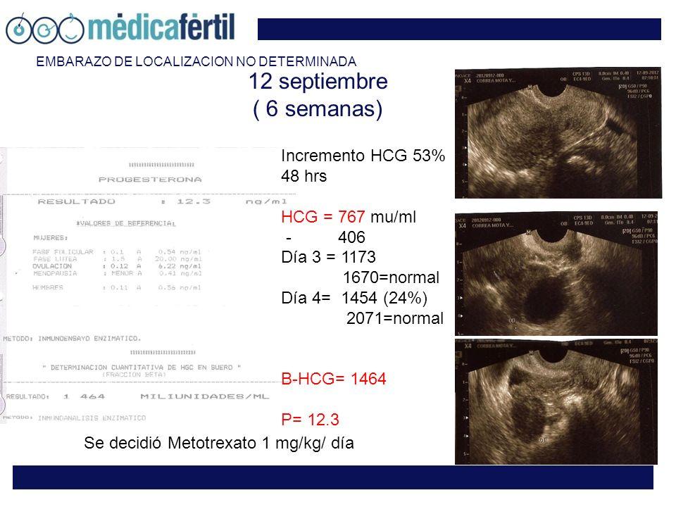 12 septiembre ( 6 semanas) Incremento HCG 53% 48 hrs HCG = 767 mu/ml - 406 Día 3 = 1173 1670=normal Día 4= 1454 (24%) 2071=normal B-HCG= 1464 P= 12.3