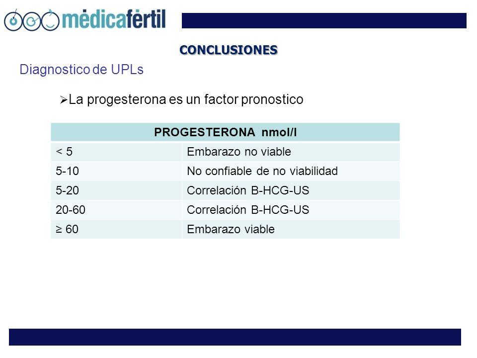 CONCLUSIONES PROGESTERONA nmol/l < 5Embarazo no viable 5-10No confiable de no viabilidad 5-20Correlación B-HCG-US 20-60Correlación B-HCG-US 60Embarazo viable La progesterona es un factor pronostico Diagnostico de UPLs