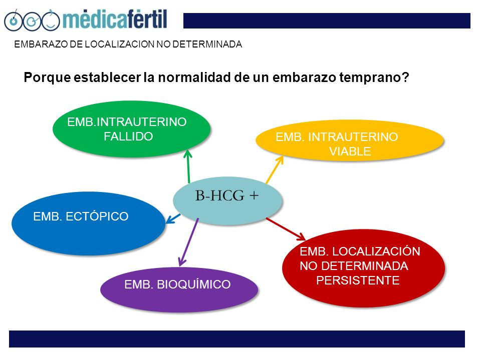 Porque establecer la normalidad de un embarazo temprano? Β-HCG + EMB.INTRAUTERINO FALLIDO EMB. INTRAUTERINO VIABLE EMB. ECTÓPICO EMB. BIOQUÍMICO EMB.