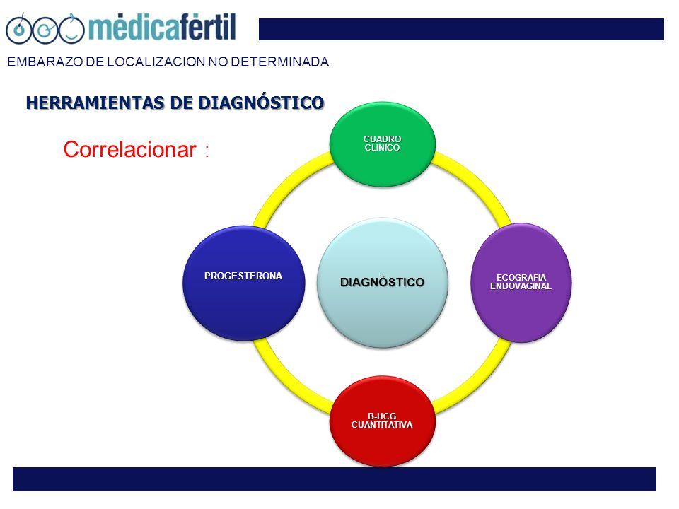 HERRAMIENTAS DE DIAGNÓSTICO DIAGNÓSTICO CUADRO CLINICO ECOGRAFIA ENDOVAGINAL B-HCG CUANTITATIVA PROGESTERONA Correlacionar :