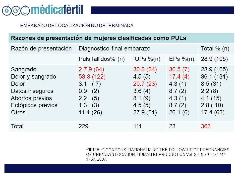 EMBARAZO DE LOCALIZACION NO DETERMINADA Razones de presentación de mujeres clasificadas como PULs Razón de presentaciónDiagnostico final embarazoTotal % (n) Puls fallidos% (n)IUPs %(n)EPs %(n)28.9 (105) Sangrado Dolor y sangrado Dolor Datos inseguros Abortos previos Ectópicos previos Otros 2 7.9 (64) 53.3 (122) 3.1 ( 7) 0.9 (2) 2.2 (5) 1.3 (3) 11.4 (26) 30.6 (34) 4.5 (5) 20.7 (23) 3.6 (4) 8.1 (9) 4.5 (5) 27.9 (31) 30.5 (7) 17.4 (4) 4.3 (1) 8.7 (2) 4.3 (1) 8.7 (2) 26.1 (6) 28.9 (105) 36.1 (131) 8.5 (31) 2.2 (8) 4.1 (15) 2.8 ( 10) 17.4 (63) Total22911123363 KIRK E.