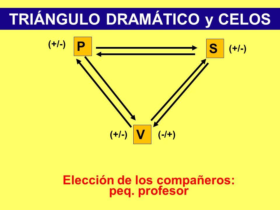 TRIÁNGULO DRAMÁTICO y CELOS V P S (+/-) (-/+) (+/-) Elección de los compañeros: peq. profesor
