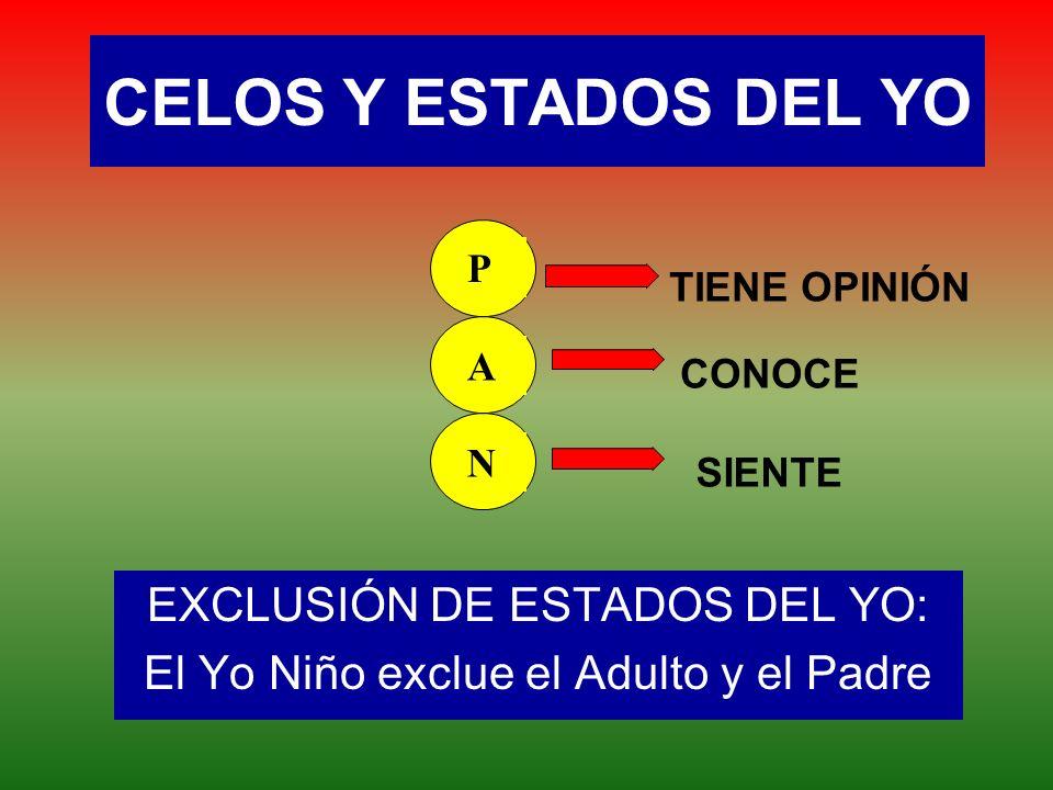 CELOS Y ESTADOS DEL YO EXCLUSIÓN DE ESTADOS DEL YO: El Yo Niño exclue el Adulto y el Padre P A N CONOCE TIENE OPINIÓN SIENTE
