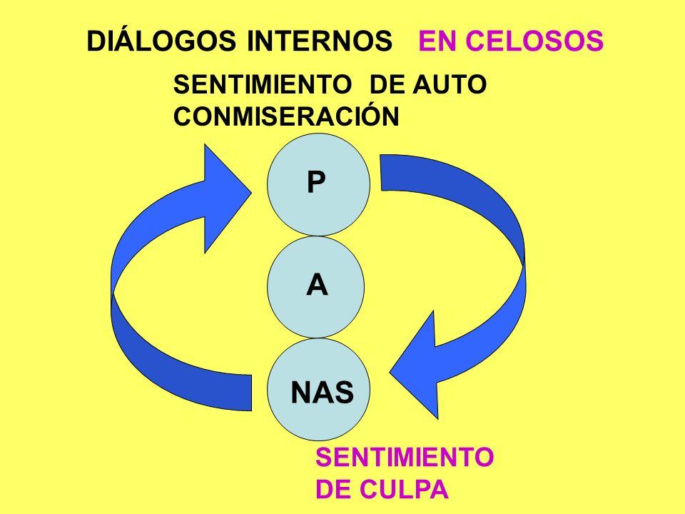P A N Estados del Yo y CELOS Hipervigilante (PC-).