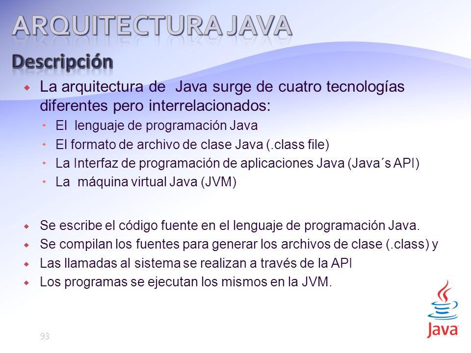 La arquitectura de Java surge de cuatro tecnologías diferentes pero interrelacionados: El lenguaje de programación Java El formato de archivo de clase Java (.class file) La Interfaz de programación de aplicaciones Java (Java´s API) La máquina virtual Java (JVM) Se escribe el código fuente en el lenguaje de programación Java.