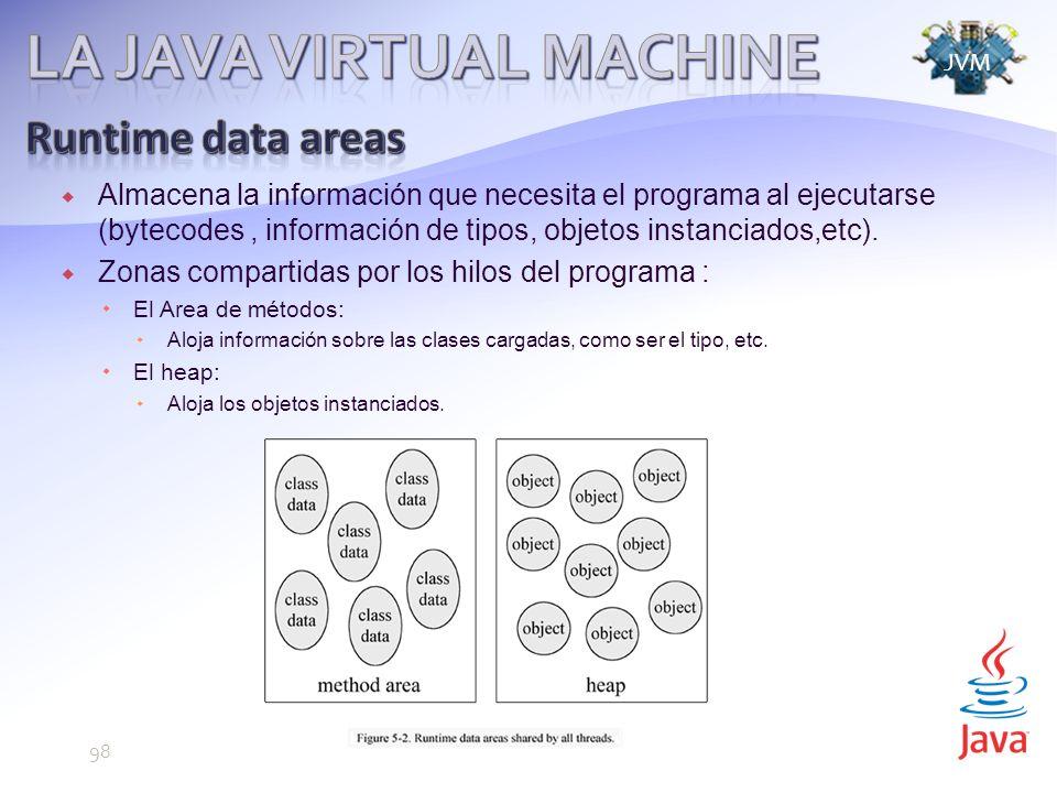 Almacena la información que necesita el programa al ejecutarse (bytecodes, información de tipos, objetos instanciados,etc).
