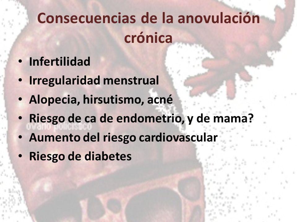 Consecuencias de la anovulación crónica Infertilidad Irregularidad menstrual Alopecia, hirsutismo, acné Riesgo de ca de endometrio, y de mama? Aumento