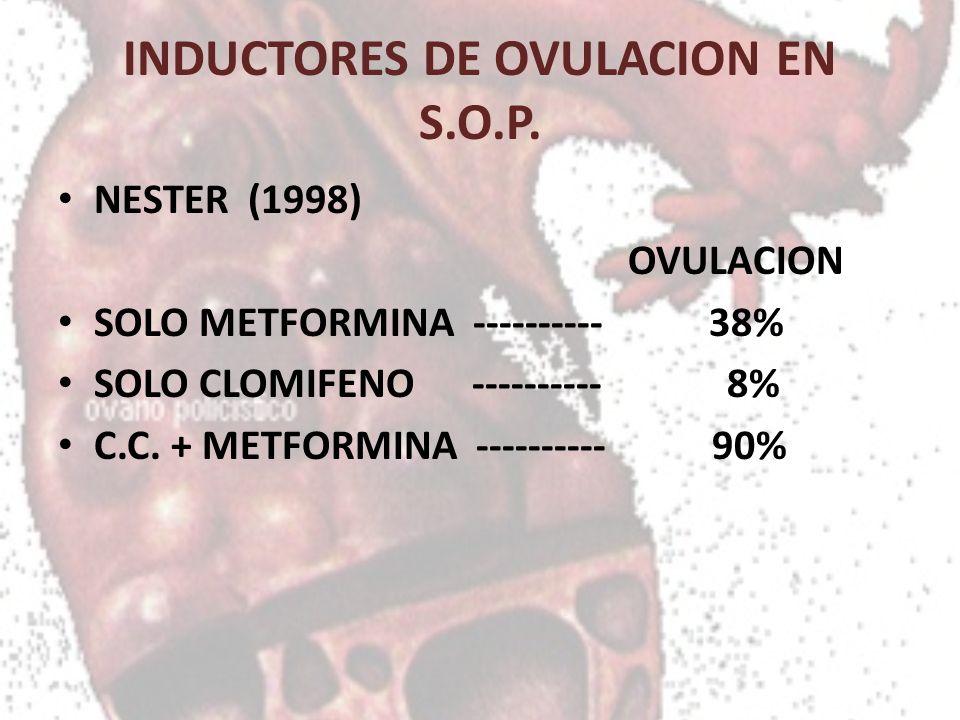 INDUCTORES DE OVULACION EN S.O.P. NESTER (1998) OVULACION SOLO METFORMINA ---------- 38% SOLO CLOMIFENO ---------- 8% C.C. + METFORMINA ---------- 90%