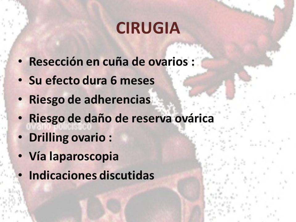 CIRUGIA Resección en cuña de ovarios : Su efecto dura 6 meses Riesgo de adherencias Riesgo de daño de reserva ovárica Drilling ovario : Vía laparoscop