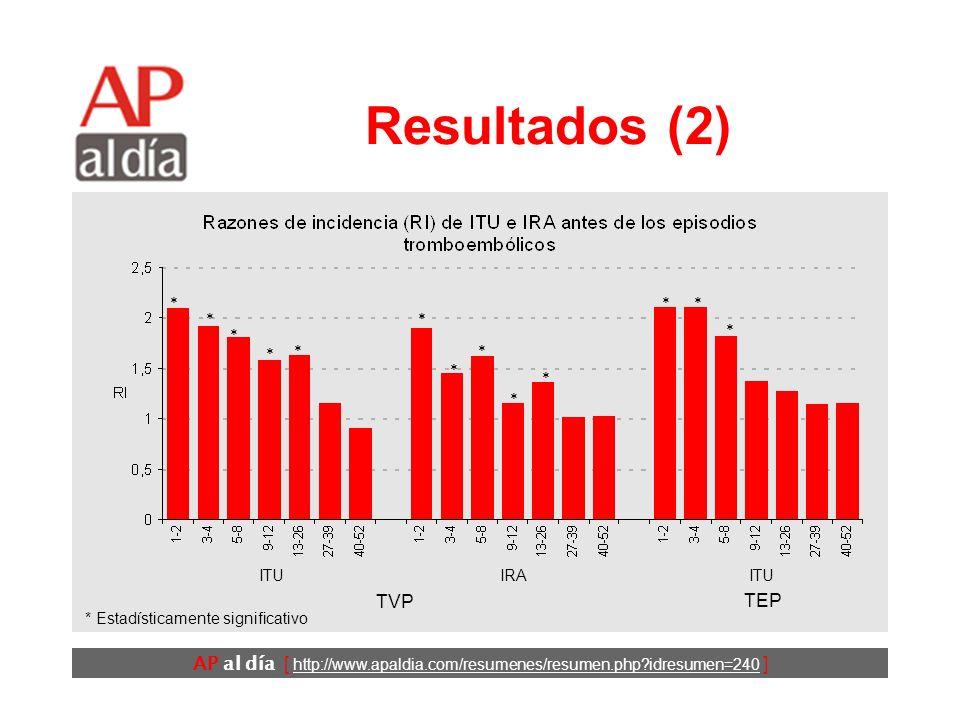 AP al día [ http://www.apaldia.com/resumenes/resumen.php?idresumen=240 ] Resultados (2) ITU IRA TVP TEP * * * * * * * * * * ** * * Estadísticamente significativo
