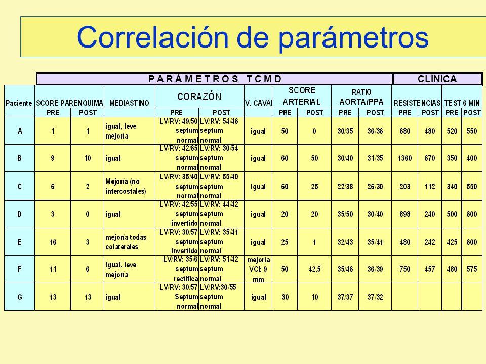 Correlación de parámetros P A R Á M E T R O S T C M DCLÍNICA