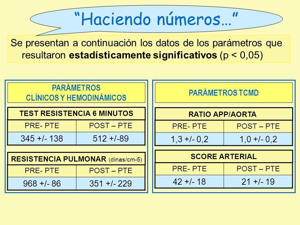 Se presentan a continuación los datos de los parámetros que resultaron estadísticamente significativos (p < 0,05) Haciendo números… PRE- PTEPOST – PTE