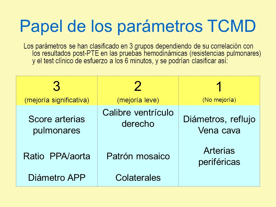 Papel de los parámetros TCMD Los parámetros se han clasificado en 3 grupos dependiendo de su correlación con los resultados post-PTE en las pruebas he