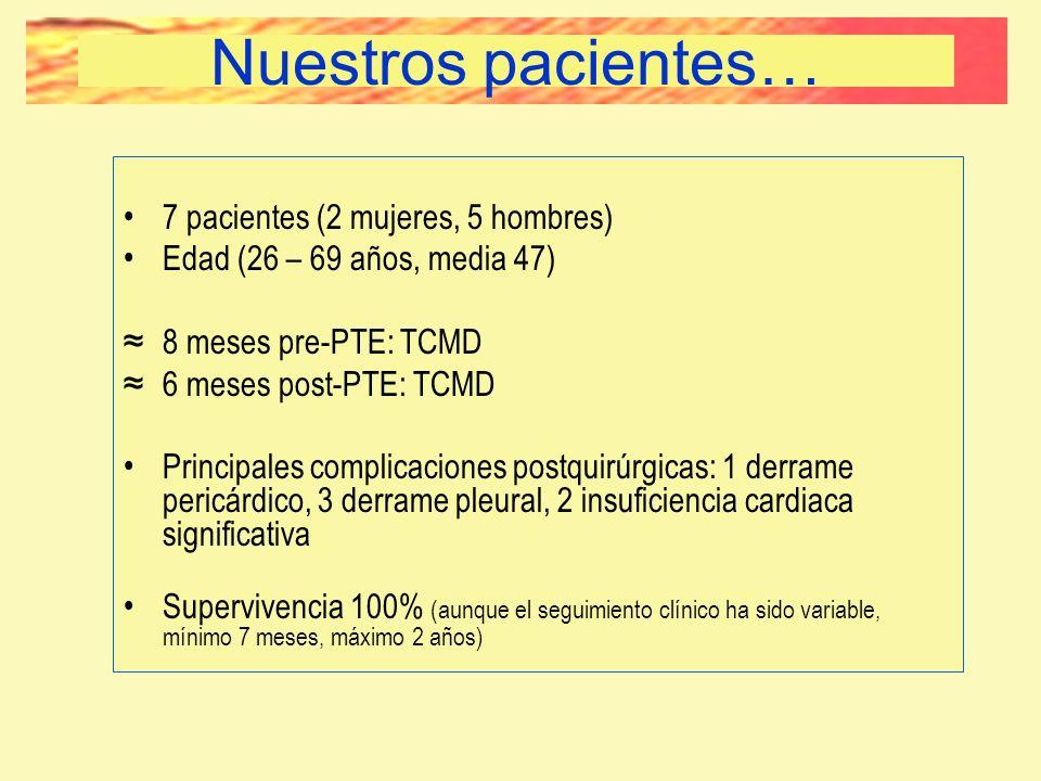 7 pacientes (2 mujeres, 5 hombres) Edad (26 – 69 años, media 47) 8 meses pre-PTE: TCMD 6 meses post-PTE: TCMD Principales complicaciones postquirúrgic