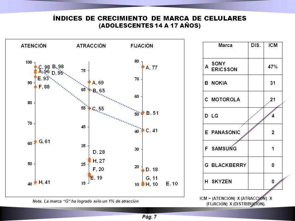 Pág. 7 ÍNDICES DE CRECIMIENTO DE MARCA DE CELULARES (ADOLESCENTES 14 A 17 AÑOS) MarcaDIS.ICM A SONY ERICSSON 47% B NOKIA31 C MOTOROLA21 D LG4 E PANASO