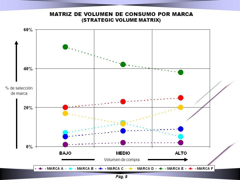 Pág. 8 Volumen de compra MATRIZ DE VOLUMEN DE CONSUMO POR MARCA (STRATEGIC VOLUME MATRIX) % de selección de marca