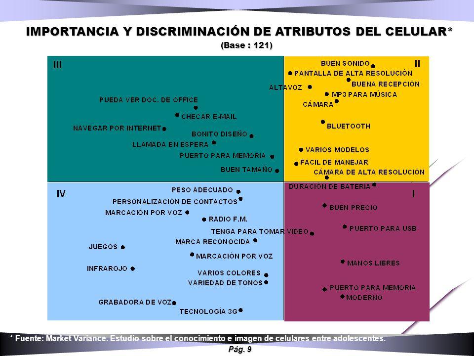 Pág. 9 IMPORTANCIA Y DISCRIMINACIÓN DE ATRIBUTOS DEL CELULAR* (Base : 121) * Fuente: Market Variance. Estudio sobre el conocimiento e imagen de celula