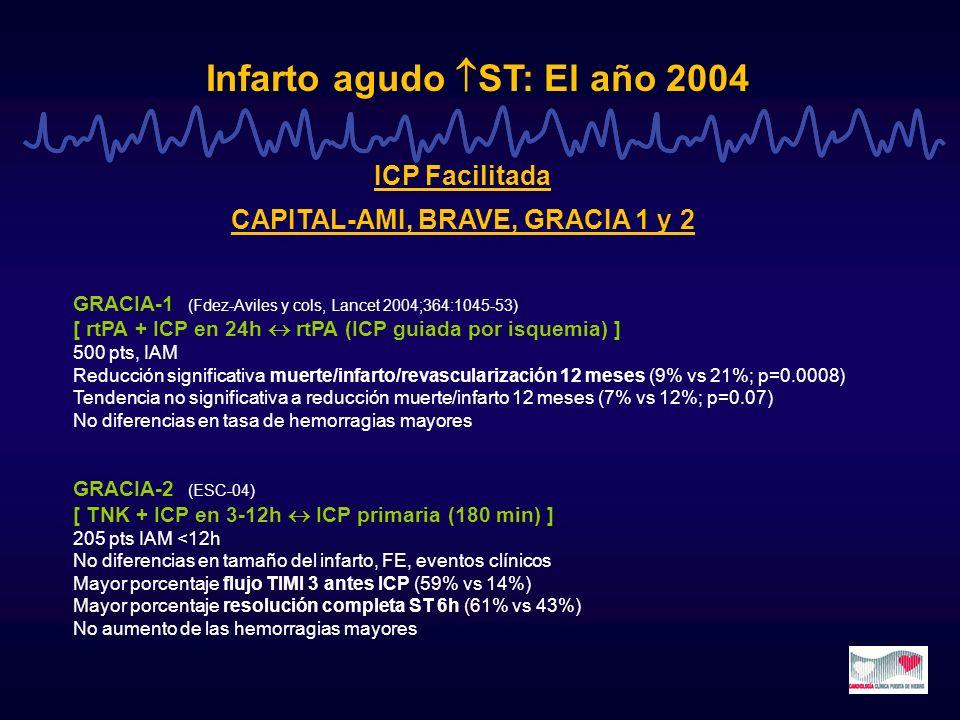 Infarto agudo ST: El año 2004 ICP Facilitada CAPITAL-AMI, BRAVE, GRACIA 1 y 2 GRACIA-1 (Fdez-Aviles y cols, Lancet 2004;364:1045-53) [ rtPA + ICP en 2
